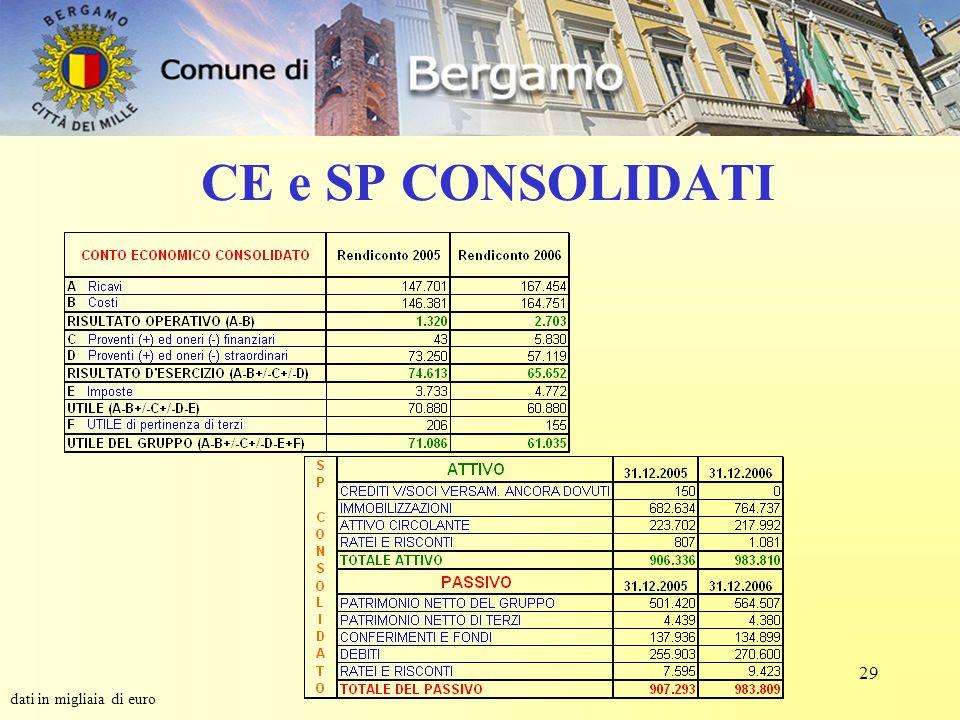 29 CE e SP CONSOLIDATI dati in migliaia di euro