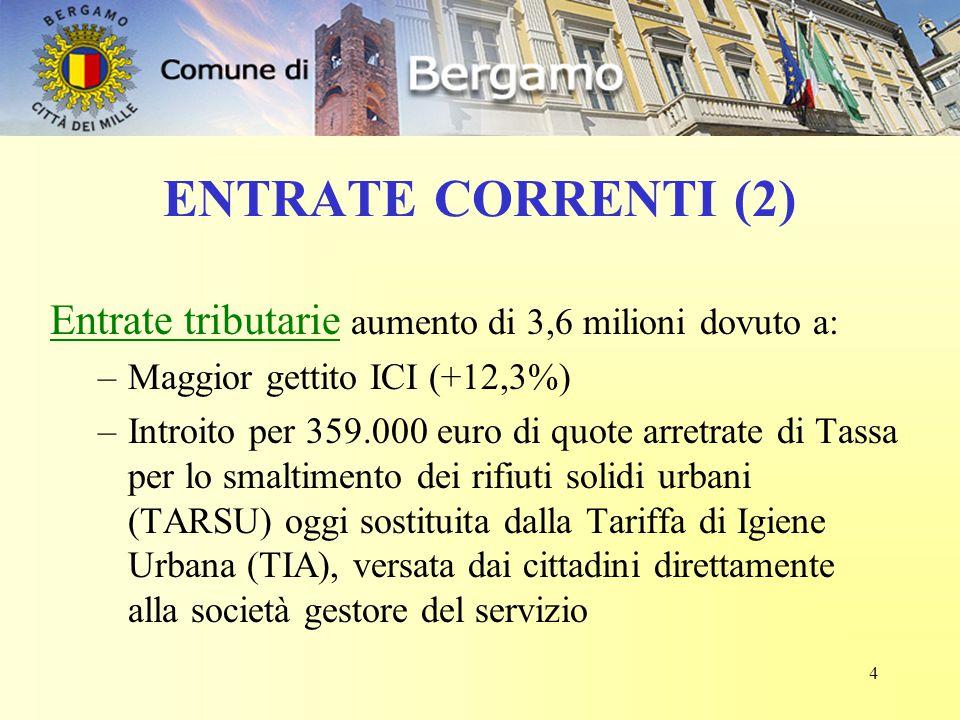 4 ENTRATE CORRENTI (2) Entrate tributarie aumento di 3,6 milioni dovuto a: –Maggior gettito ICI (+12,3%) –Introito per 359.000 euro di quote arretrate