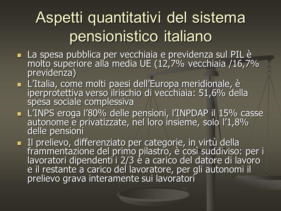 Aspetti quantitativi del sistema pensionistico italiano La spesa pubblica per vecchiaia e previdenza sul PIL è molto superiore alla media UE (12,7% ve