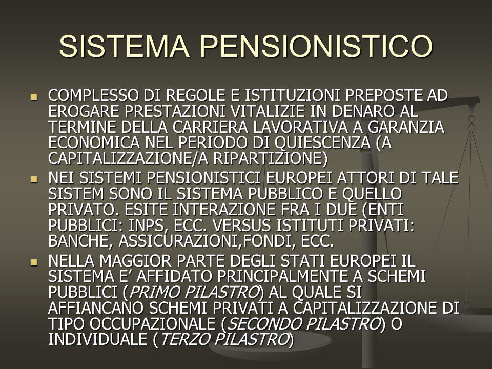 EMERGE IN TUTTI I PAESI UN SISTEMA PENSIONISTICO DUALE : - Un primo livello di prestazione teso a prevenire povertà - Un secondo livello che mantiene differenziali di reddito e di status NASCE IN QUESTO CONTESTO UNA NUOVA CLASSIFICAZIONE DEI SISTEMI PENSIONISTICI NAZIONALI: -Sistemi monopilastro (Italia, Svezia, ecc..) Sistemi multipilastro (Olanda,ecc.)