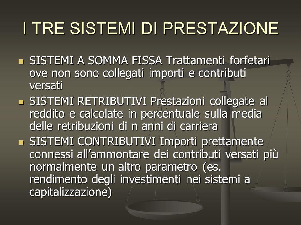 L'espansione delle pensioni in Italia 1945: creazione del Fondo d'integrazione per le assicurazioni (Fias) con contributi aggiuntivi sulle retribuzioni.