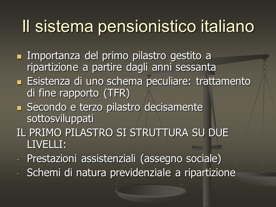Il sistema pensionistico italiano Importanza del primo pilastro gestito a ripartizione a partire dagli anni sessanta Importanza del primo pilastro ges