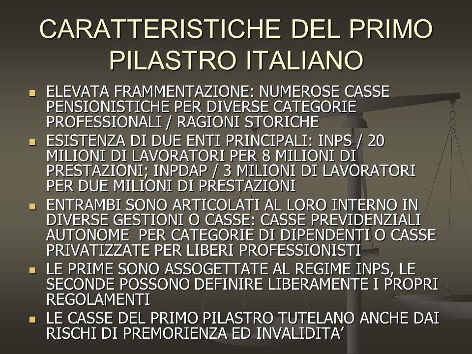 CARATTERISTICHE DEL PRIMO PILASTRO ITALIANO ELEVATA FRAMMENTAZIONE: NUMEROSE CASSE PENSIONISTICHE PER DIVERSE CATEGORIE PROFESSIONALI / RAGIONI STORIC