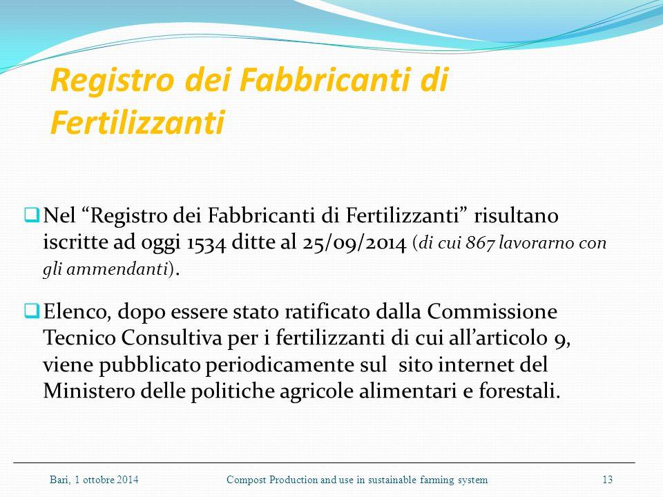 """Registro dei Fabbricanti di Fertilizzanti  Nel """"Registro dei Fabbricanti di Fertilizzanti"""" risultano iscritte ad oggi 1534 ditte al 25/09/2014 (di cu"""