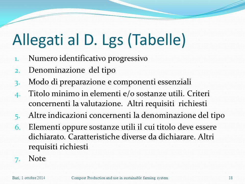 Allegati al D. Lgs (Tabelle) 1. Numero identificativo progressivo 2. Denominazione del tipo 3. Modo di preparazione e componenti essenziali 4. Titolo