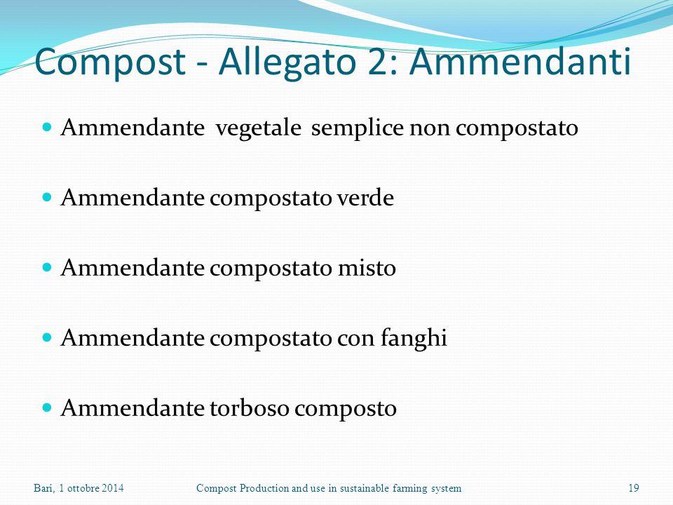 Compost - Allegato 2: Ammendanti Ammendante vegetale semplice non compostato Ammendante compostato verde Ammendante compostato misto Ammendante compos