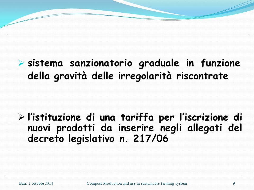  sistema sanzionatorio graduale in funzione della gravità delle irregolarità riscontrate  l'istituzione di una tariffa per l'iscrizione di nuovi pro