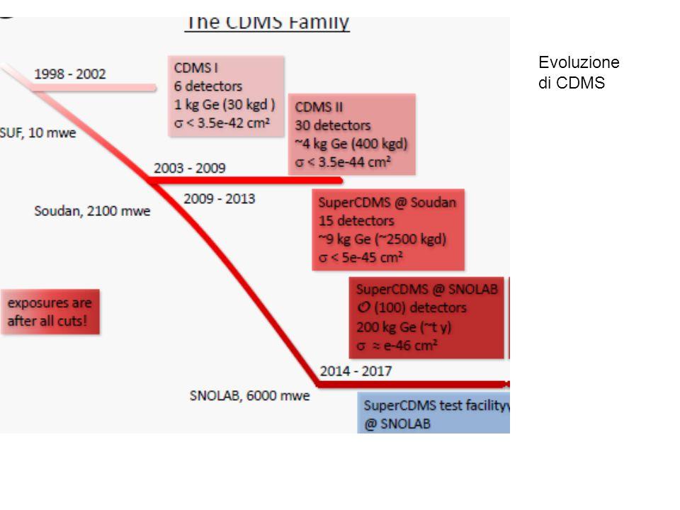 Evoluzione di CDMS
