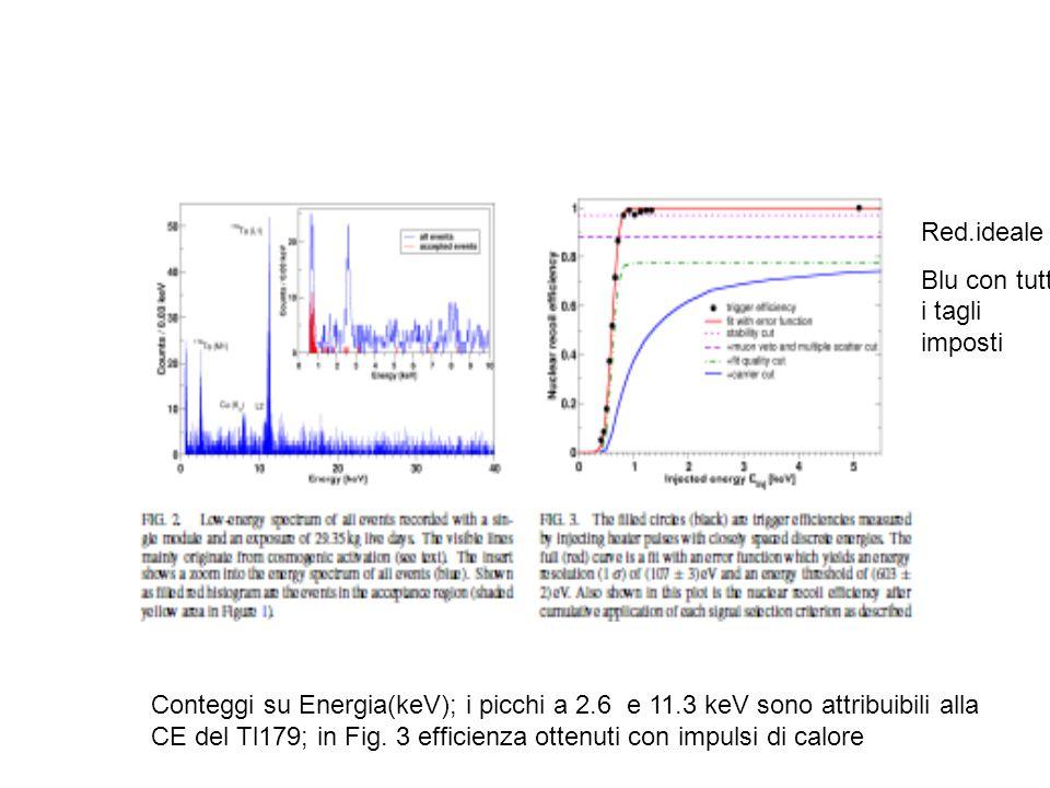 Conteggi su Energia(keV); i picchi a 2.6 e 11.3 keV sono attribuibili alla CE del Tl179; in Fig.