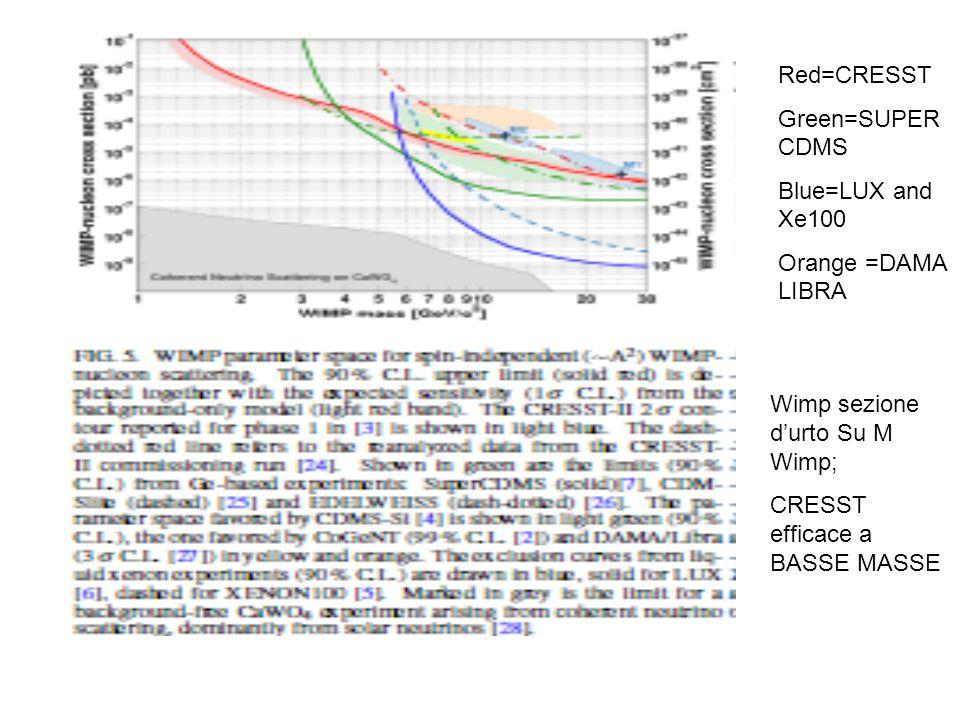 Red=CRESST Green=SUPER CDMS Blue=LUX and Xe100 Orange =DAMA LIBRA Wimp sezione d'urto Su M Wimp; CRESST efficace a BASSE MASSE