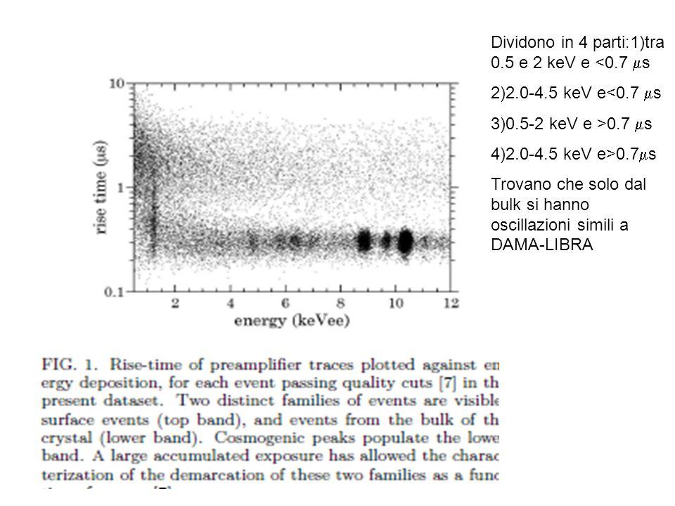 Dividono in 4 parti:1)tra 0.5 e 2 keV e <0.7  s 2)2.0-4.5 keV e<0.7  s 3)0.5-2 keV e >0.7  s 4)2.0-4.5 keV e>0.7  s Trovano che solo dal bulk si hanno oscillazioni simili a DAMA-LIBRA