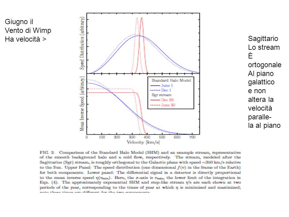 Sagittario Lo stream È ortogonale Al piano galattico e non altera la velocità paralle- la al piano Giugno il Vento di Wimp Ha velocità >