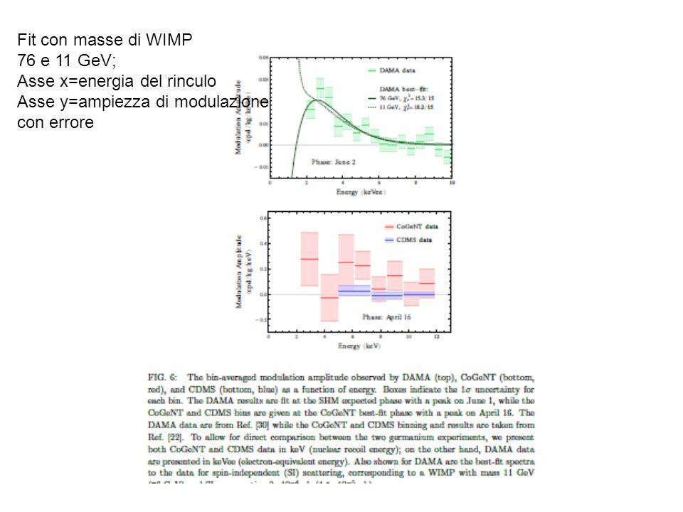Fit con masse di WIMP 76 e 11 GeV; Asse x=energia del rinculo Asse y=ampiezza di modulazione con errore