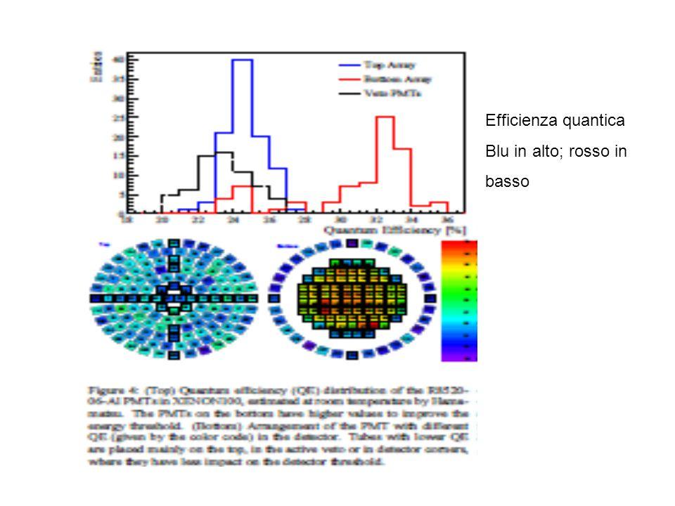 Efficienza quantica Blu in alto; rosso in basso
