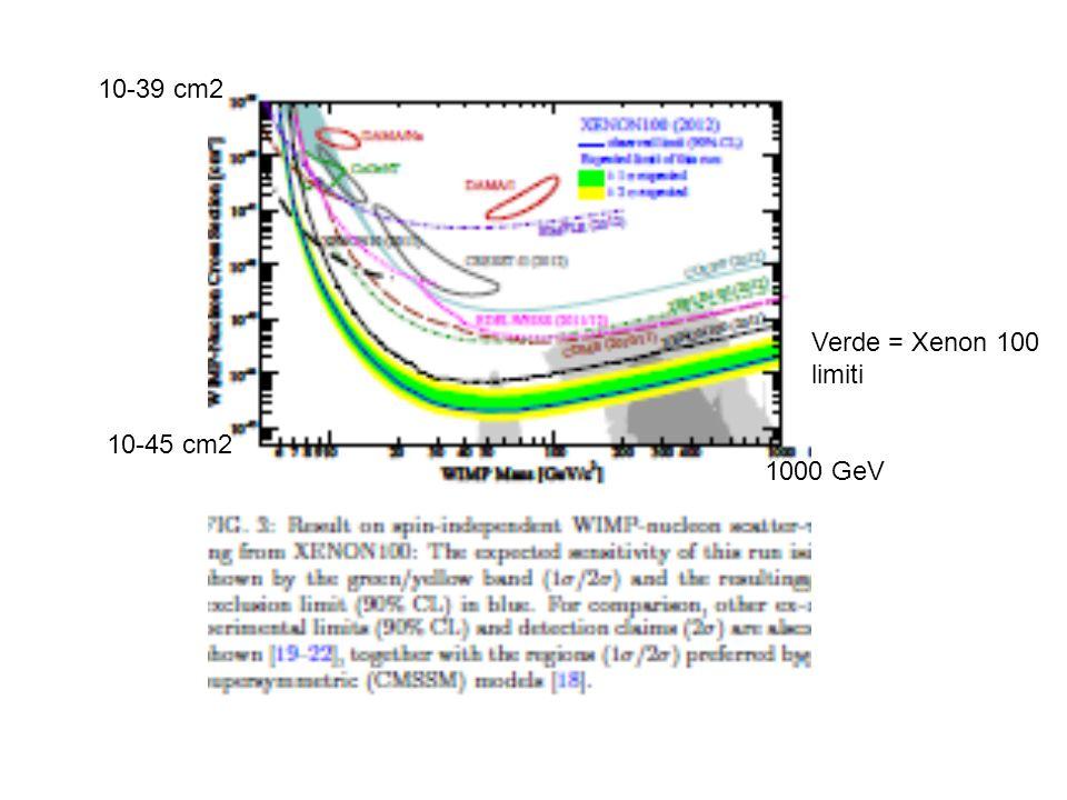 10-39 cm2 10-45 cm2 1000 GeV Verde = Xenon 100 limiti