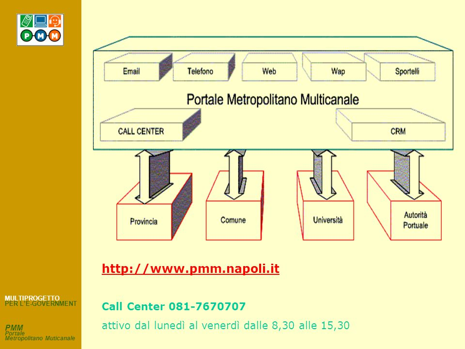 CRM e Call Center Profilazione Tracciabilità Monitoraggio accessi Amministrazione remota Assistenza telefonica e on-line Marketing e-governance Infrastrutture PMM Portale Metropolitano Muticanale MULTIPROGETTO PER L'E-GOVERNMENT