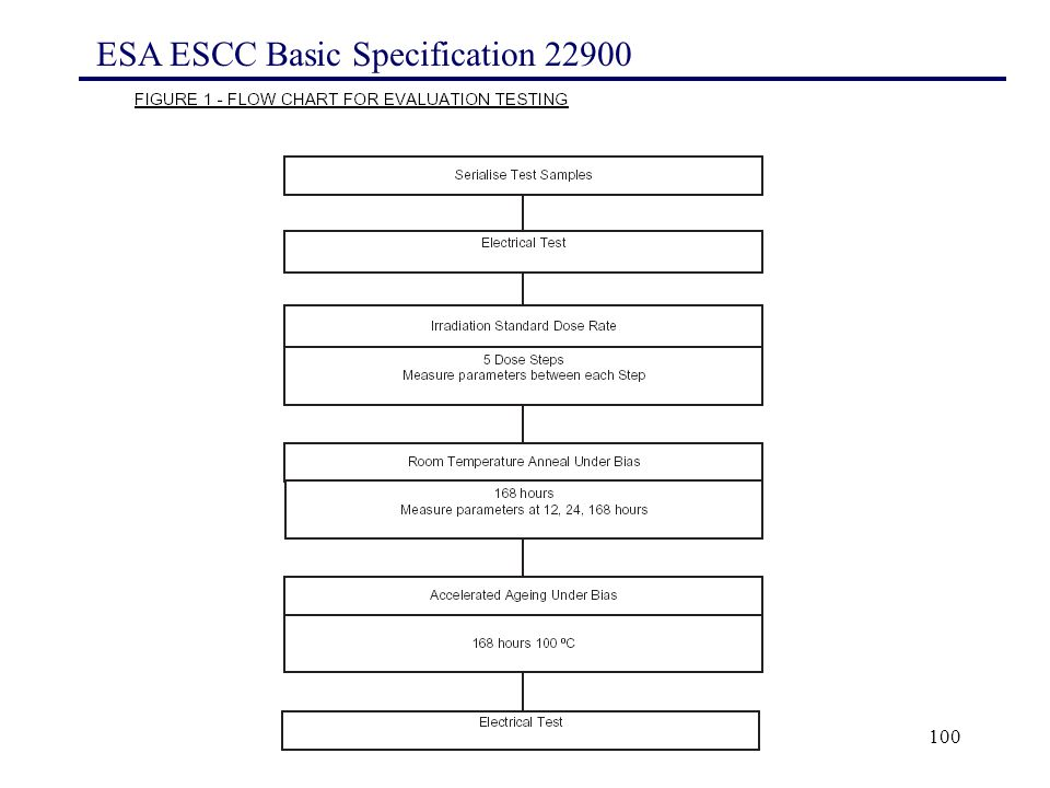 100 ESA ESCC Basic Specification 22900