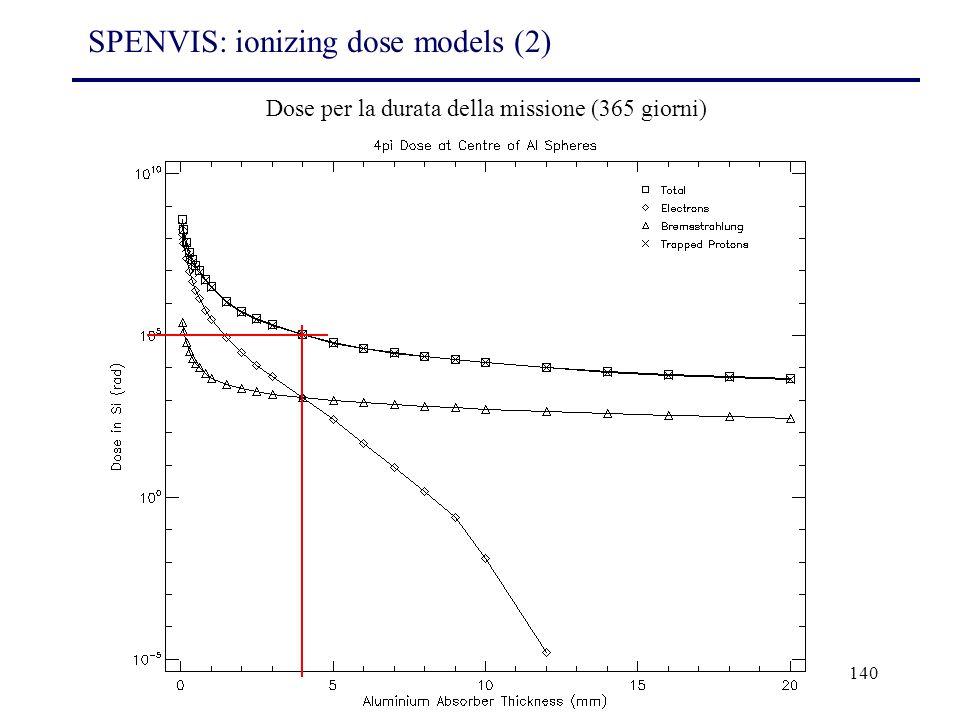 140 Dose per la durata della missione (365 giorni) SPENVIS: ionizing dose models (2)