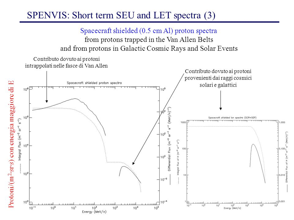 146 Spacecraft shielded (0.5 cm Al) proton spectra from protons trapped in the Van Allen Belts and from protons in Galactic Cosmic Rays and Solar Even