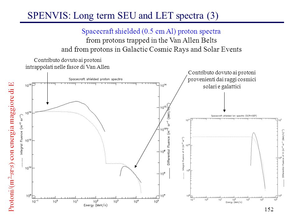 152 Spacecraft shielded (0.5 cm Al) proton spectra from protons trapped in the Van Allen Belts and from protons in Galactic Cosmic Rays and Solar Even