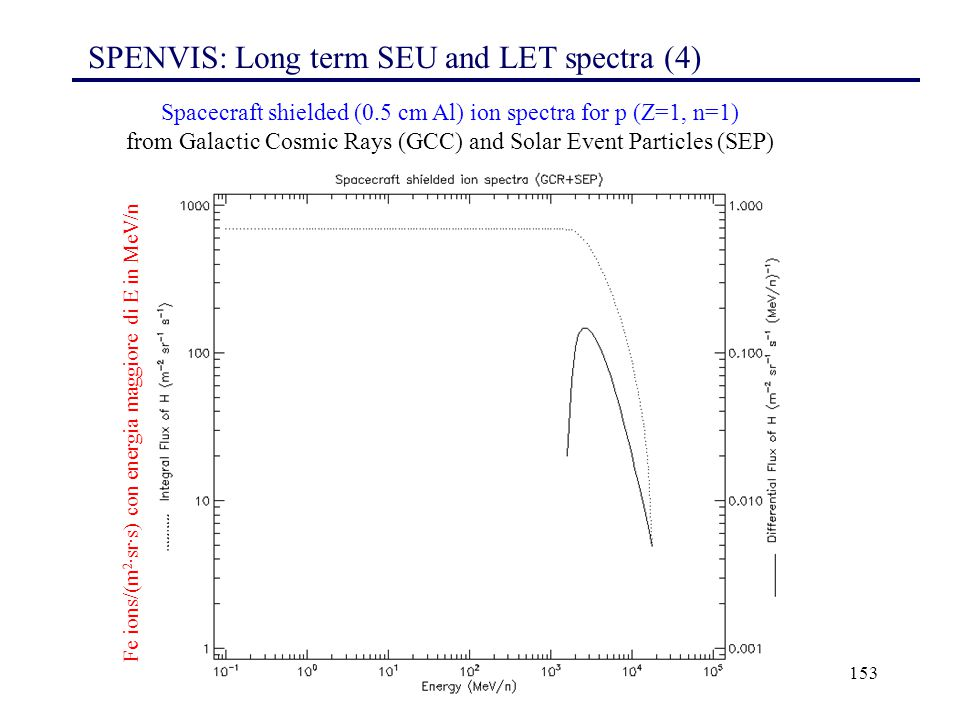 153 Spacecraft shielded (0.5 cm Al) ion spectra for p (Z=1, n=1) from Galactic Cosmic Rays (GCC) and Solar Event Particles (SEP) Fe ions/(m 2 ·sr·s) c
