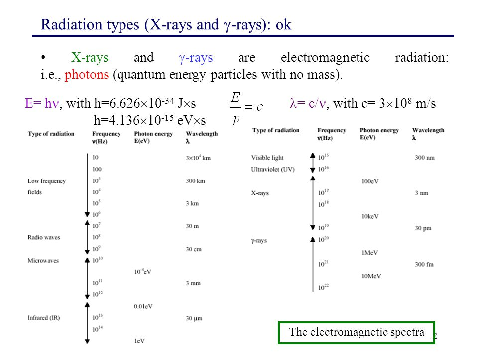 2 Radiation types (X-rays and  -rays): ok X-rays and  -rays are electromagnetic radiation: i.e., photons (quantum energy particles with no mass). Th