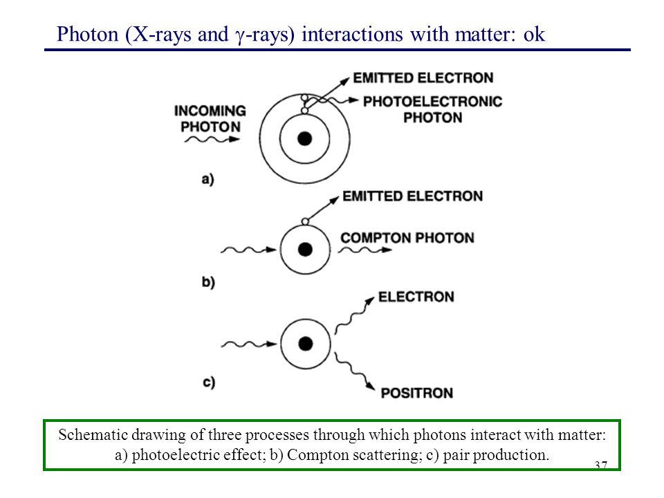 37 Photon (X-rays and  -rays) interactions with matter: ok Schematic drawing of three processes through which photons interact with matter: a) photoe