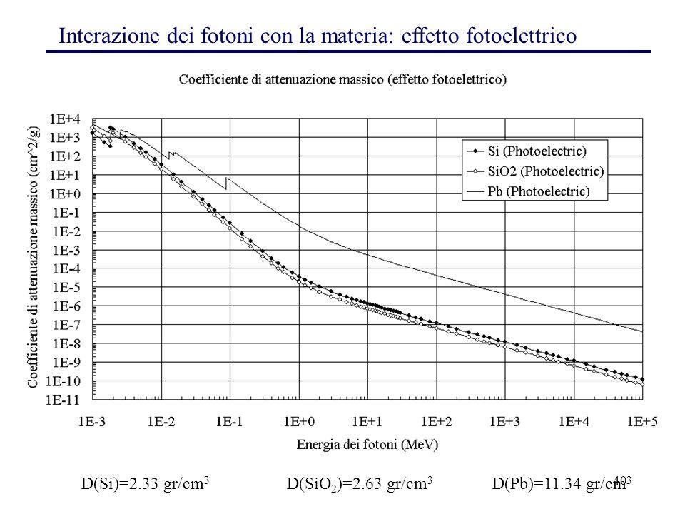 40 Interazione dei fotoni con la materia: effetto fotoelettrico D(Si)=2.33 gr/cm 3 D(SiO 2 )=2.63 gr/cm 3 D(Pb)=11.34 gr/cm 3