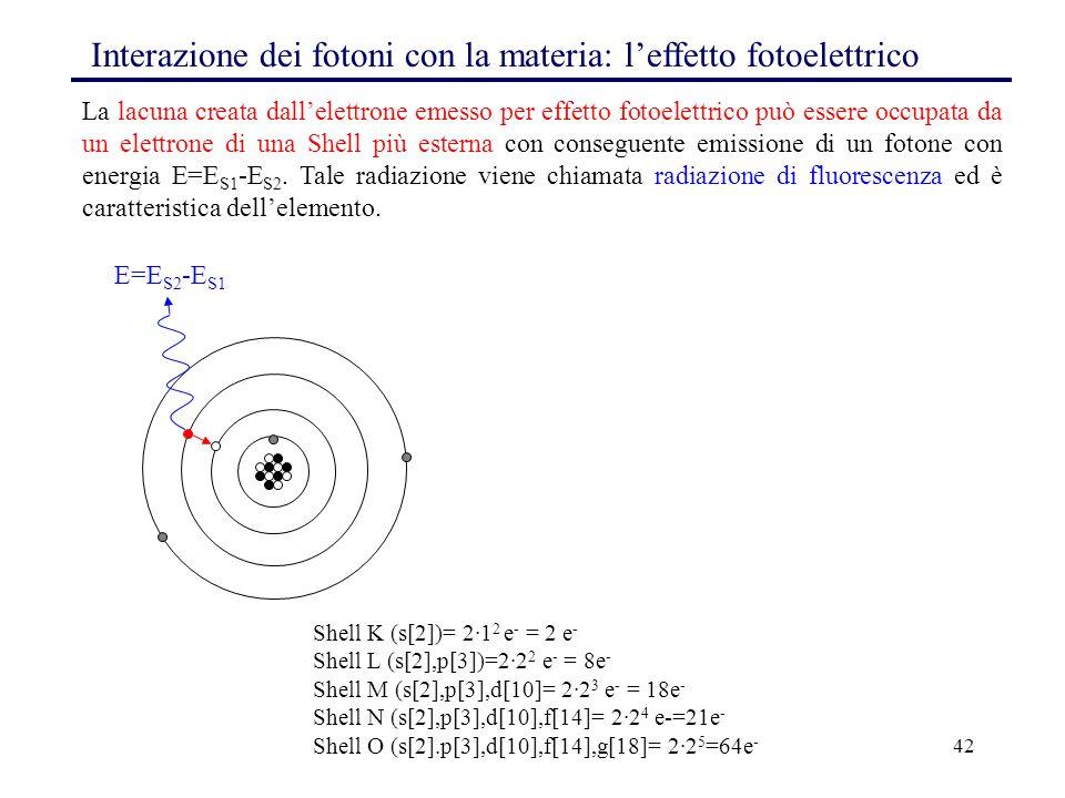 42 Interazione dei fotoni con la materia: l'effetto fotoelettrico La lacuna creata dall'elettrone emesso per effetto fotoelettrico può essere occupata