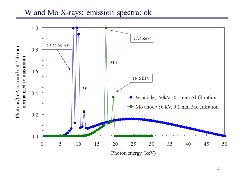 76 Interazione dei fotoni con la materia Caso B) Il fascio di fotoni (monocromatico) incide sul campione perpendicolarmente dall'interfaccia vuoto-materiale e viene attenuato nell'attraversare lo spessore del materiale.