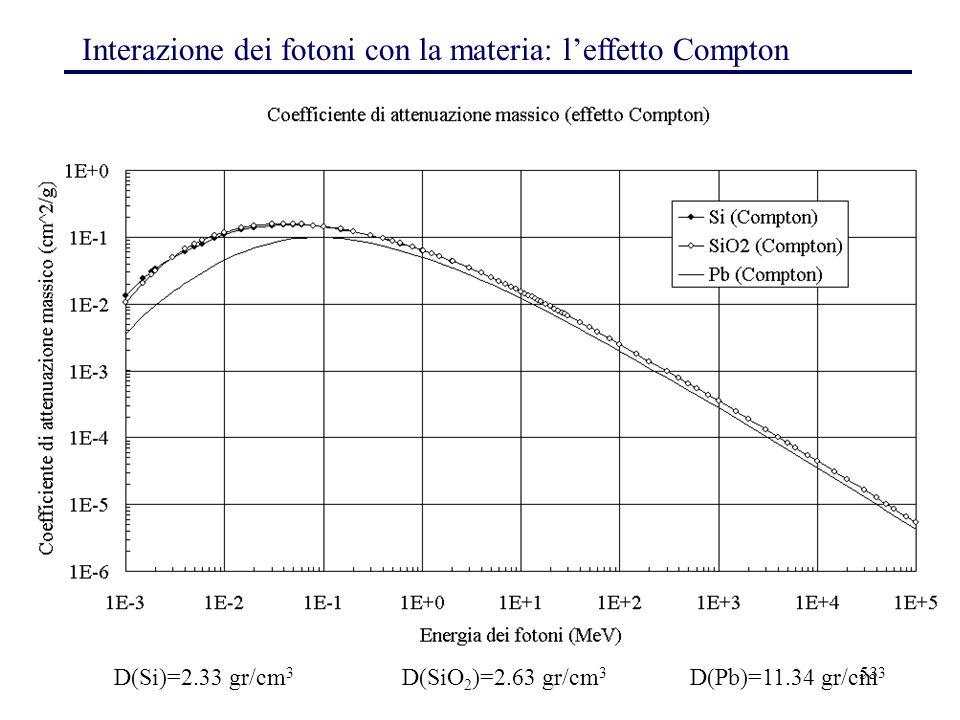 53 Interazione dei fotoni con la materia: l'effetto Compton D(Si)=2.33 gr/cm 3 D(SiO 2 )=2.63 gr/cm 3 D(Pb)=11.34 gr/cm 3