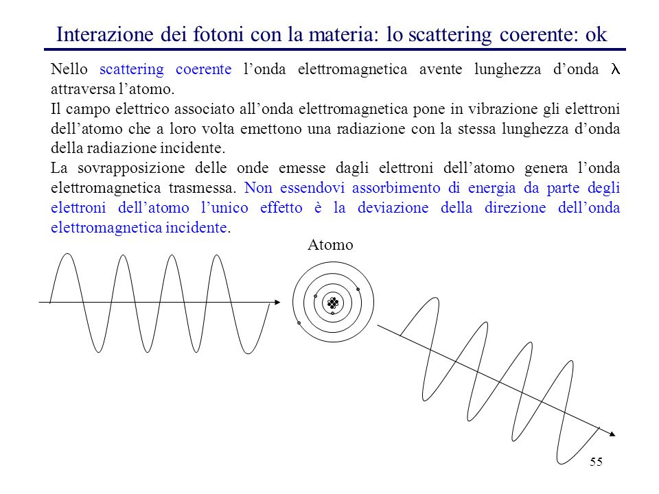 55 Interazione dei fotoni con la materia: lo scattering coerente: ok Nello scattering coerente l'onda elettromagnetica avente lunghezza d'onda attraversa l'atomo.