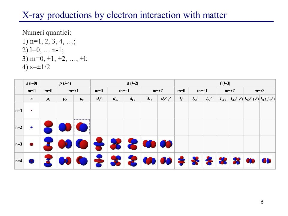 7 X-ray productions by electron interaction with matter The characteristic radiation (X-RAY DATA BOOKLET, Web site: http://xdb.lbl.gov/ ) Shell K (n=1; l=0; m=0; s=±1/2) 2(s) => elettroni Shell L (n=2; l=0,1; m=0,±1; s=±1/2), 2(s)+6(p) => 8 elettroni Shell M (n=3; l=0,1,2; m=0,±1,±2; s=±1/2), 2(s)+6(p)+8(d) => 16 elettroni Shell N (n=4; l=0,1,2,3; m=0,±1,±2±3; s=±1/2), 2(s)+6(p)+8(d)+10(f) => 26 elettroni Numeri quantici: 1) n=1,2,3,4, …; 2) l=0, … n-1;3) m=0, ±1, ±2, …, ±l;4) s=±1/2