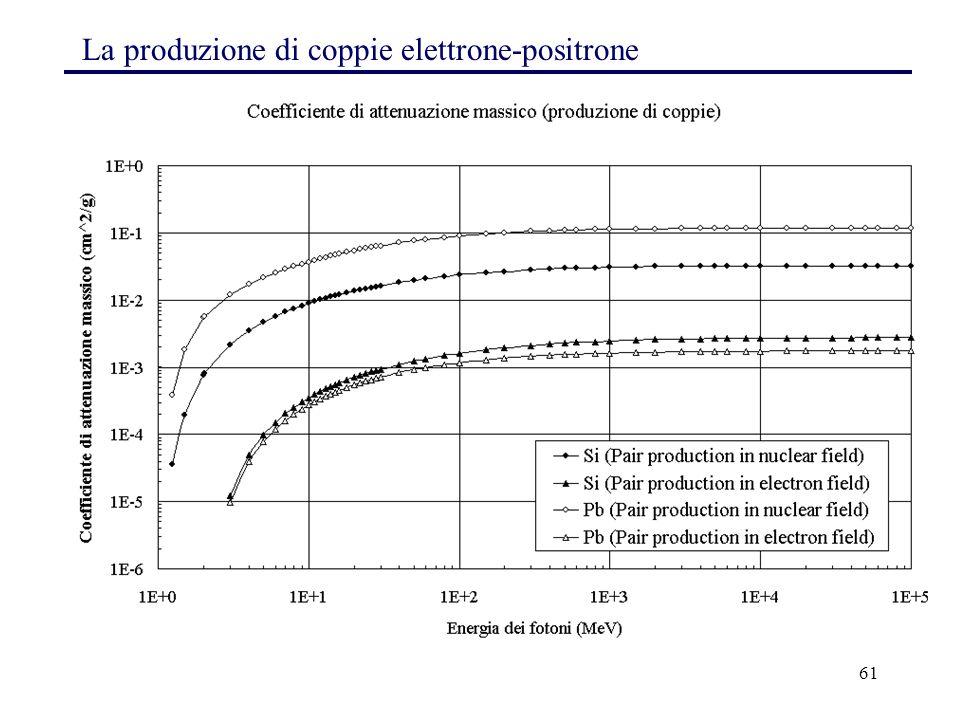61 La produzione di coppie elettrone-positrone