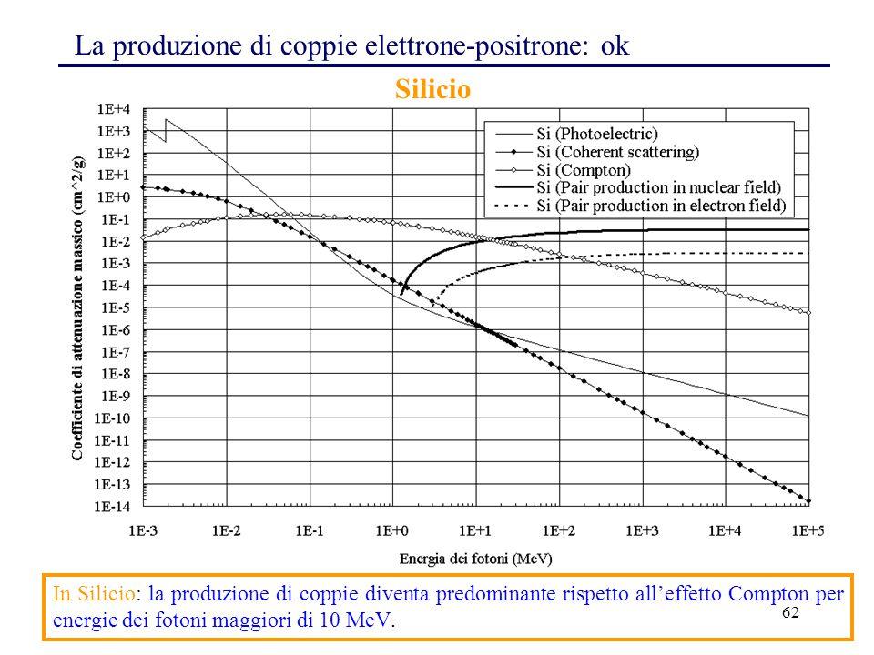 62 La produzione di coppie elettrone-positrone: ok In Silicio: la produzione di coppie diventa predominante rispetto all'effetto Compton per energie dei fotoni maggiori di 10 MeV.