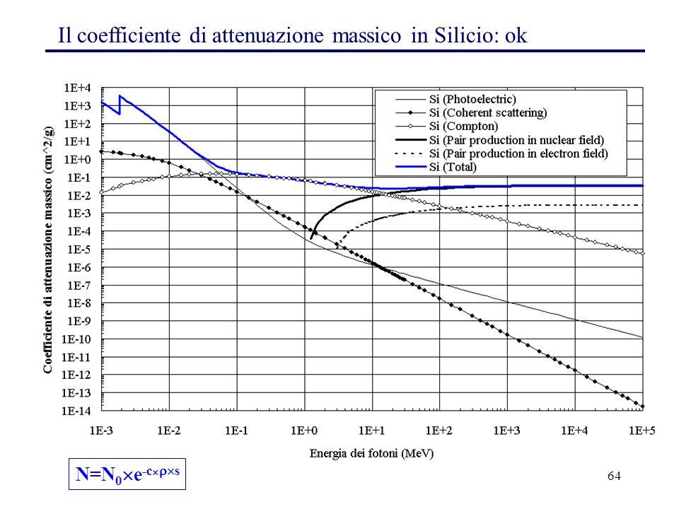 64 Il coefficiente di attenuazione massico in Silicio: ok N=N 0  e -c   s