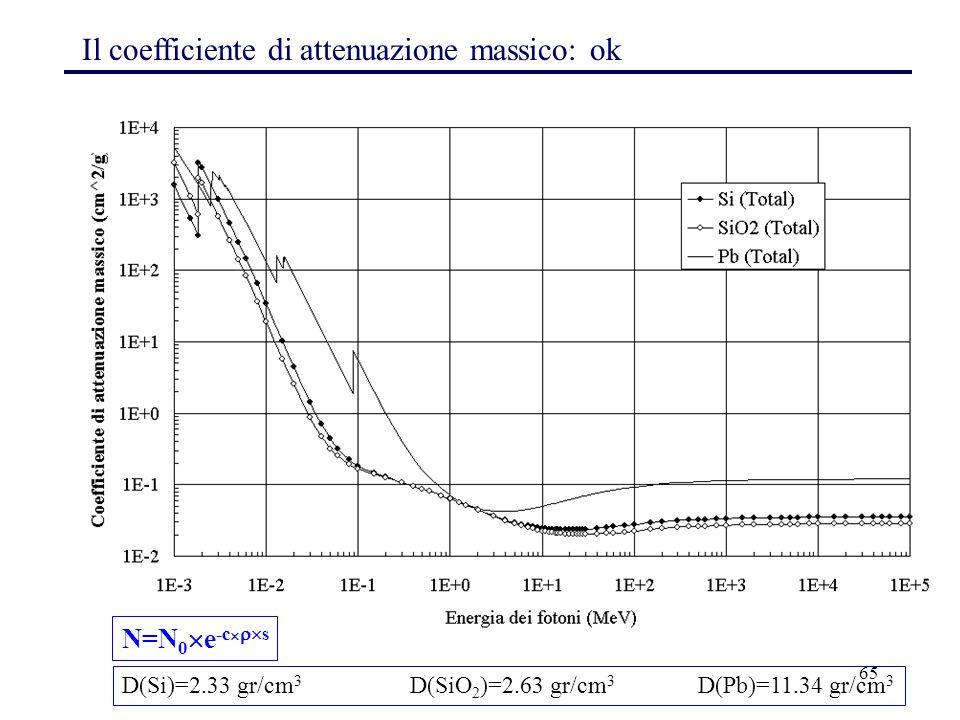 65 Il coefficiente di attenuazione massico: ok D(Si)=2.33 gr/cm 3 D(SiO 2 )=2.63 gr/cm 3 D(Pb)=11.34 gr/cm 3 N=N 0  e -c   s
