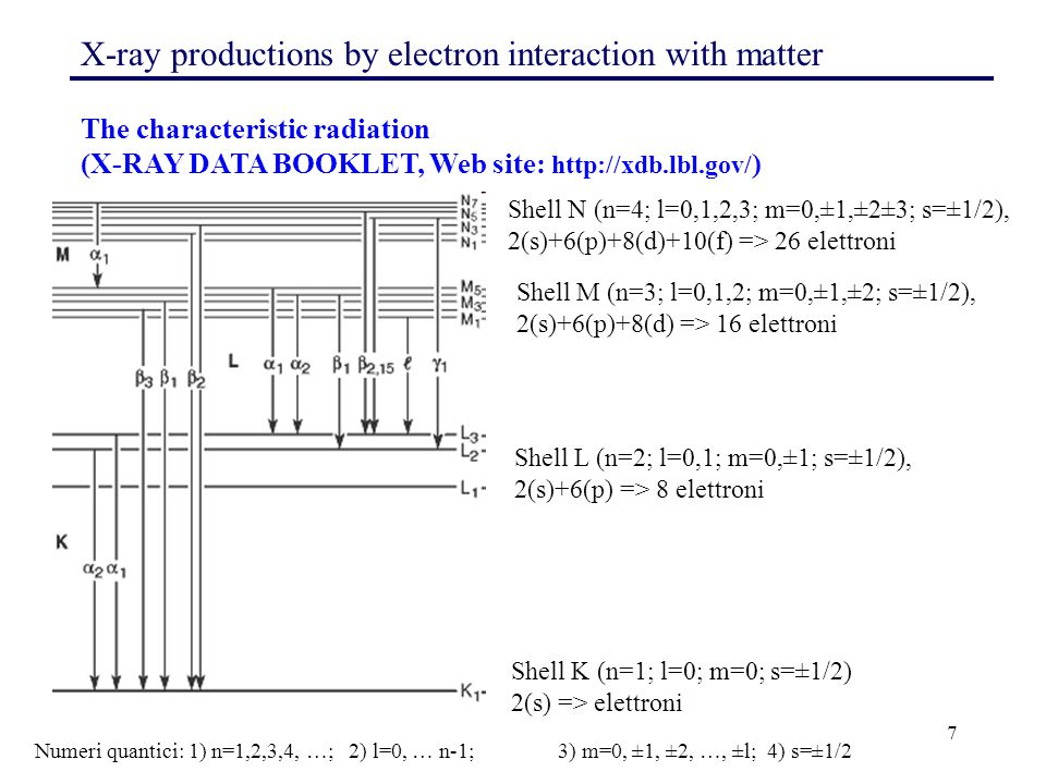 7 X-ray productions by electron interaction with matter The characteristic radiation (X-RAY DATA BOOKLET, Web site: http://xdb.lbl.gov/ ) Shell K (n=1