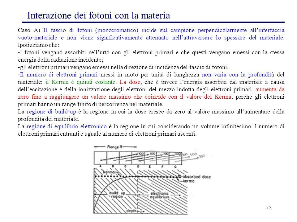 75 Interazione dei fotoni con la materia Caso A) Il fascio di fotoni (monocromatico) incide sul campione perpendicolarmente all'interfaccia vuoto-mate