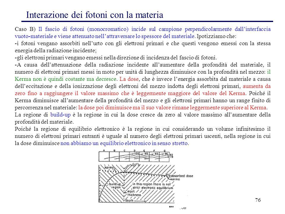 76 Interazione dei fotoni con la materia Caso B) Il fascio di fotoni (monocromatico) incide sul campione perpendicolarmente dall'interfaccia vuoto-mat