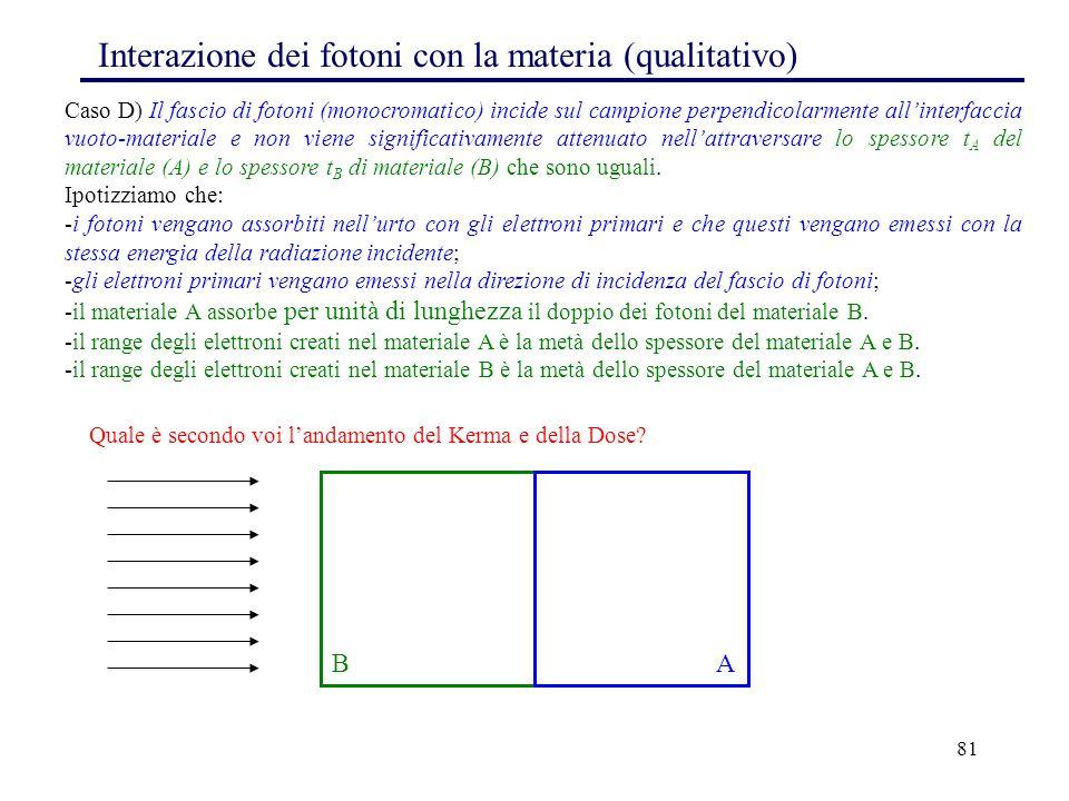 81 Interazione dei fotoni con la materia (qualitativo) Caso D) Il fascio di fotoni (monocromatico) incide sul campione perpendicolarmente all'interfac