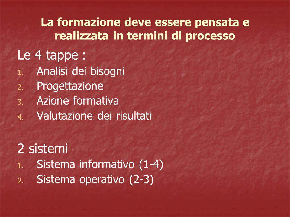 La formazione deve essere pensata e realizzata in termini di processo Le 4 tappe : 1.