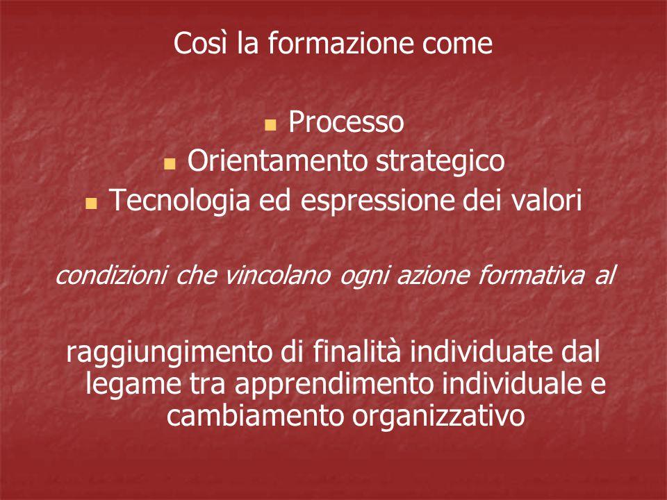 Così la formazione come Processo Orientamento strategico Tecnologia ed espressione dei valori condizioni che vincolano ogni azione formativa al raggiungimento di finalità individuate dal legame tra apprendimento individuale e cambiamento organizzativo