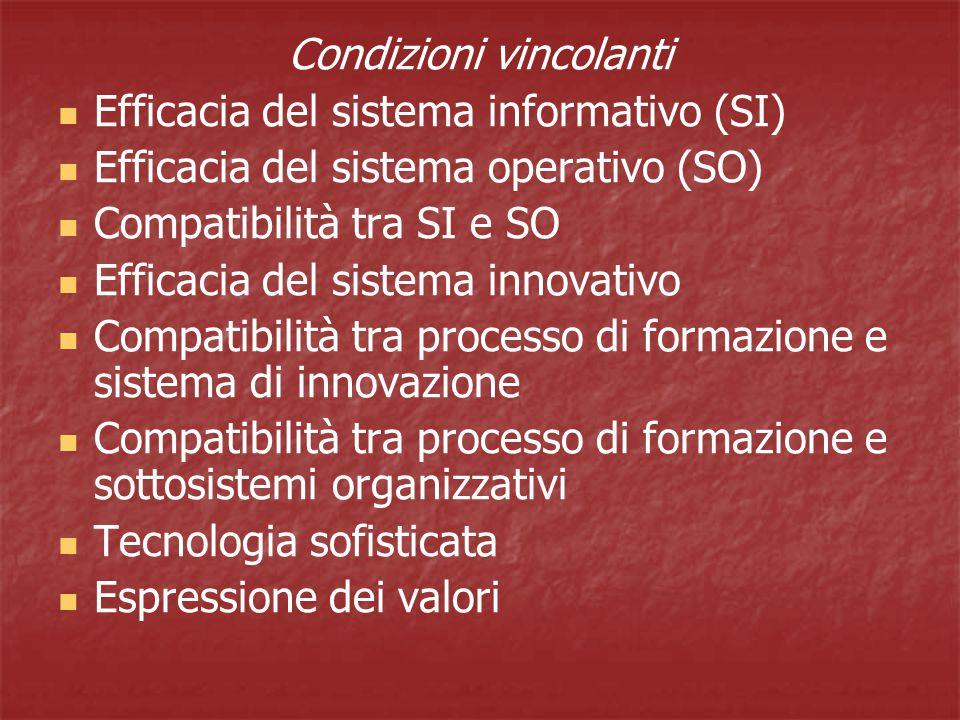 Condizioni vincolanti Efficacia del sistema informativo (SI) Efficacia del sistema operativo (SO) Compatibilità tra SI e SO Efficacia del sistema innovativo Compatibilità tra processo di formazione e sistema di innovazione Compatibilità tra processo di formazione e sottosistemi organizzativi Tecnologia sofisticata Espressione dei valori