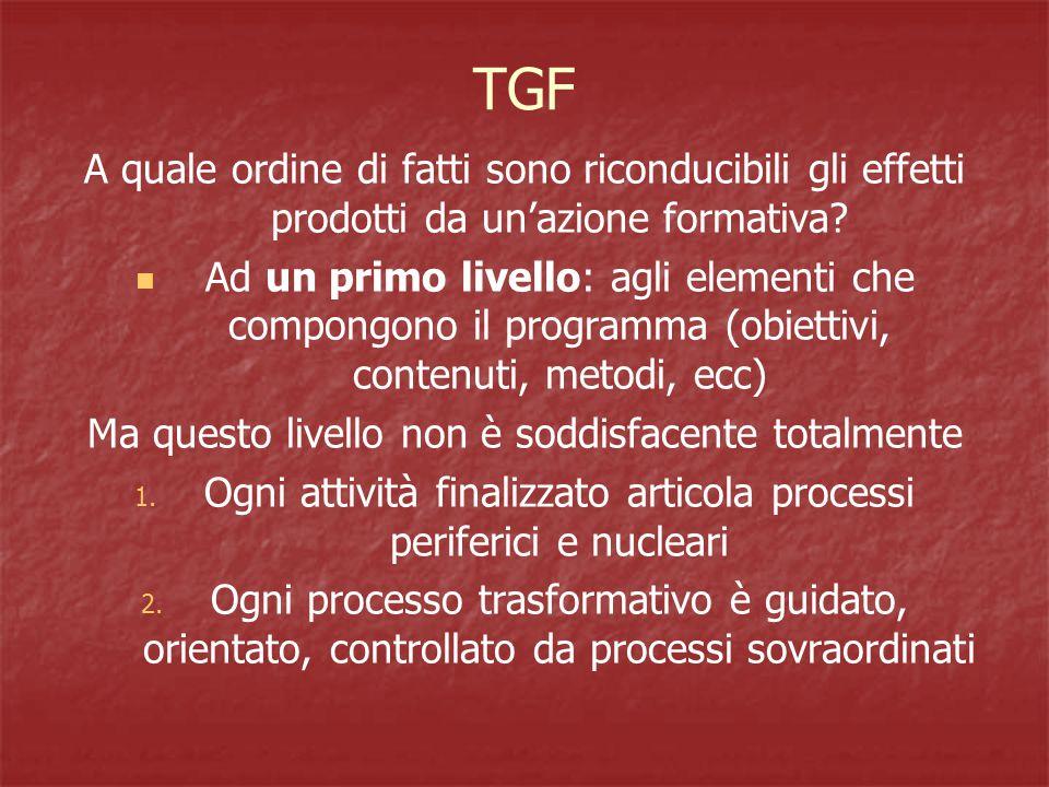 TGF A quale ordine di fatti sono riconducibili gli effetti prodotti da un'azione formativa.
