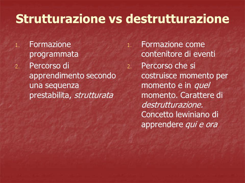 Strutturazione vs destrutturazione 1. Formazione programmata 2.