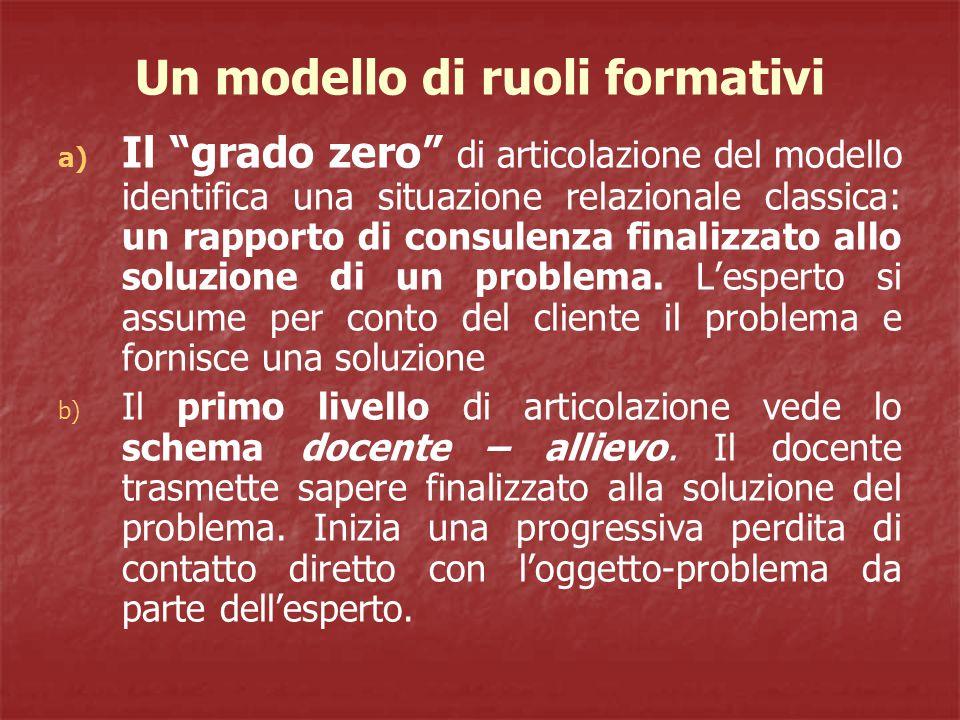 Un modello di ruoli formativi a) Il grado zero di articolazione del modello identifica una situazione relazionale classica: un rapporto di consulenza finalizzato allo soluzione di un problema.