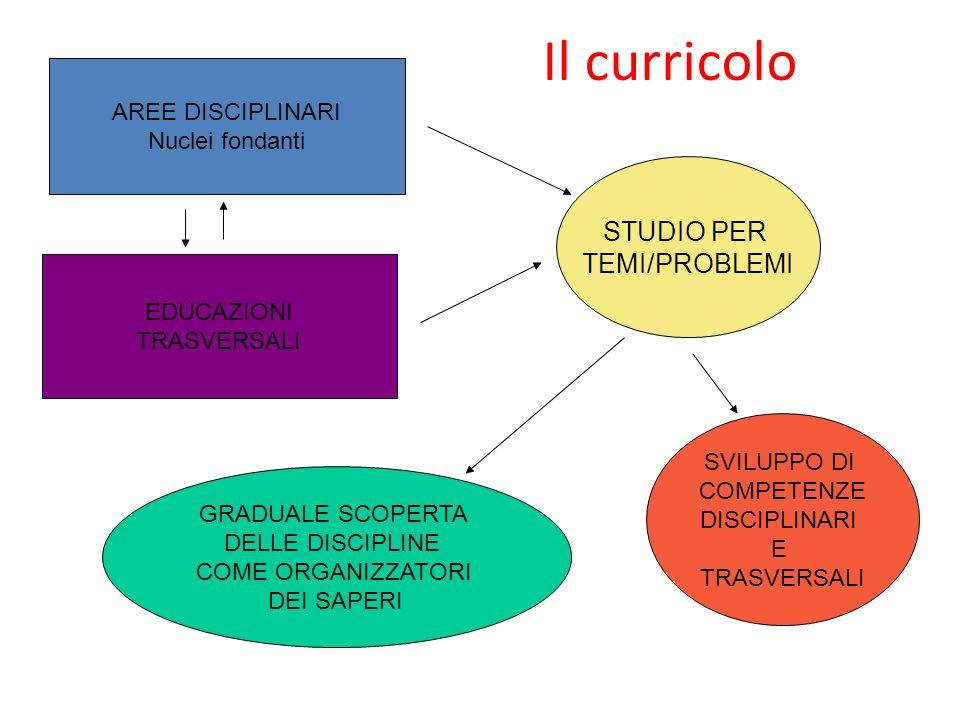 Il curricolo AREE DISCIPLINARI Nuclei fondanti EDUCAZIONI TRASVERSALI SVILUPPO DI COMPETENZE DISCIPLINARI E TRASVERSALI STUDIO PER TEMI/PROBLEMI GRADU