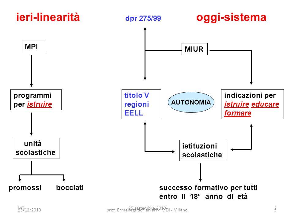13/12/2010prof. Ermenegildo Ferrari - CIDI - Milano3 MT25 settembre 20103 ieri-linearità dpr 275/99 oggi-sistema MPI MIUR programmi per istruire indic