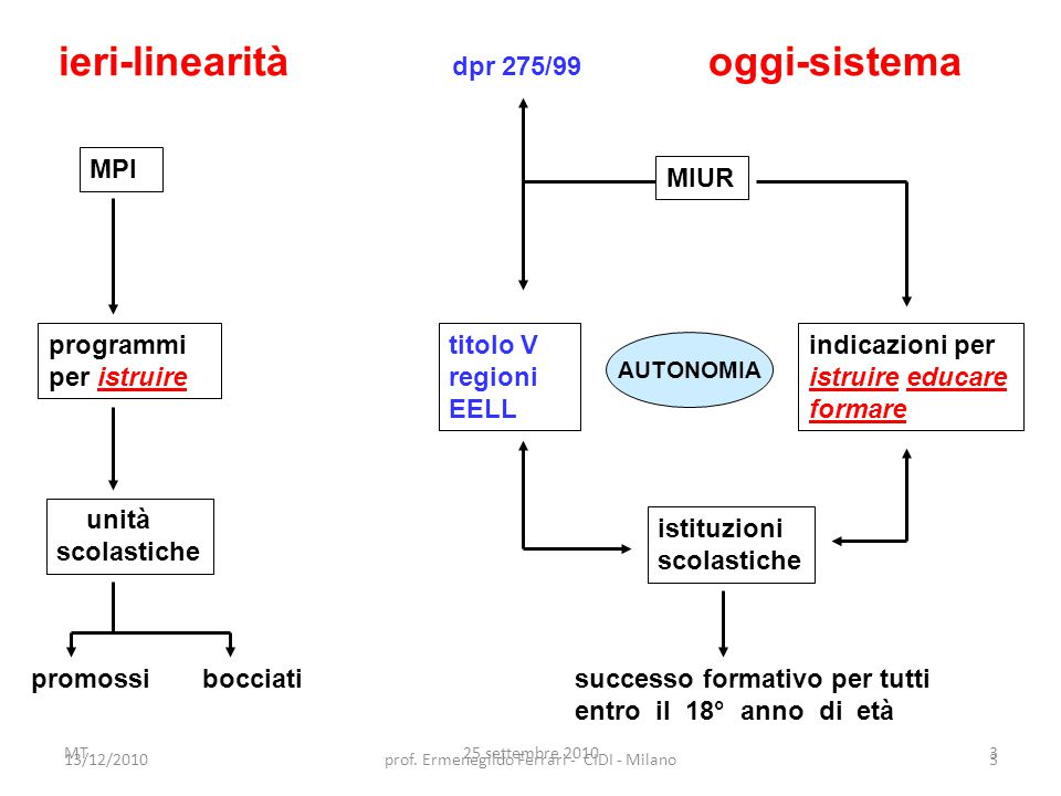 16/10/201034Prof. Ermenegildo Ferrari - CIDI - Milano